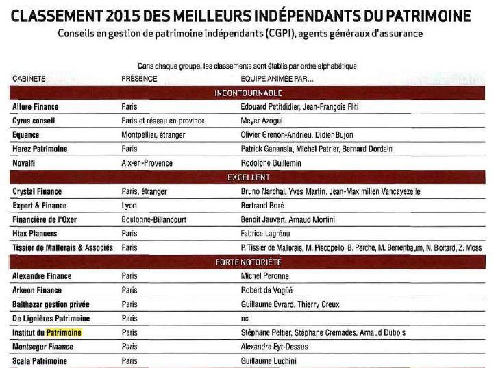 Classement 2015 des meilleurs ind pendants du patrimoine institut du patrimoine - Classement cabinet conseil ...
